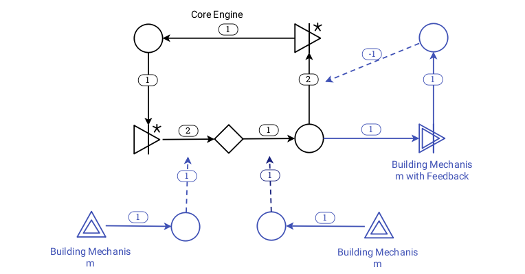 the production mechanism in Power Gri snapshot`