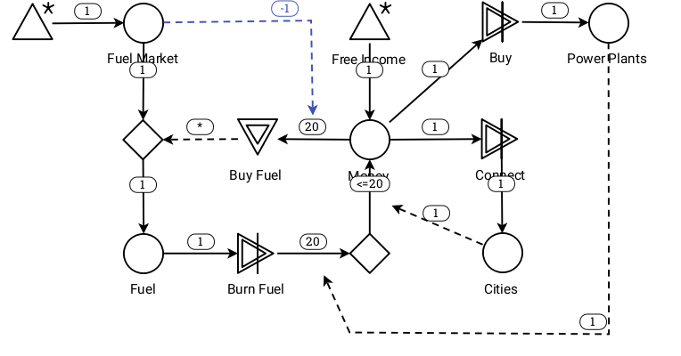 The stopping mechanism in power grid drives snapshot`